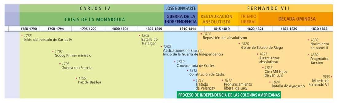 5 La Crisis Del Antiguo Régimen 1788 1833 Historia De España
